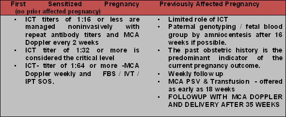 Fetal Transfusion   Paras